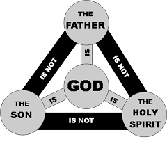 Theology Charts Index Of Images Theology Charts