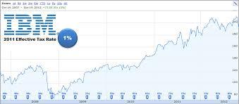 Ibm Stock Chart Ibm Stock Tybosy45s Soup