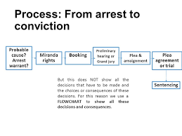 Criminal Procedures Flowchart What Happens When You Get