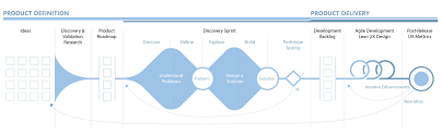 Ux User Story Template User Experience Is User Story Flow Ux Collective