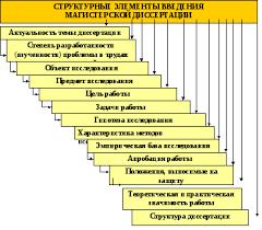 Требования к основным результатам и содержанию магистерской  Обоснование актуальности выбранной системы начальный этап любого исследования Актуальность может быть определена как значимость важность