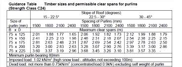 Rafter Size Chart Rafter Span Tables For Surveyors Roof Construction Right
