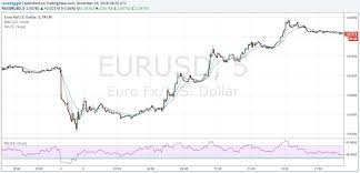 2016 Currencies In Review Series Part 1 Euros Key Moments