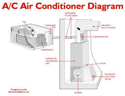 central air wiring diagram central free wiring diagrams Central Air Conditioner Wiring Diagram central air conditioning wiring schematic wiring diagram, wiring diagram central air conditioning wiring diagrams