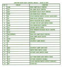 95 jeep grand cherokee fuse box diagram headlight wiring with 95 jeep cherokee fuse box diagram 95 jeep grand cherokee fuse box diagram pictures 95 jeep grand cherokee fuse box diagram 2004
