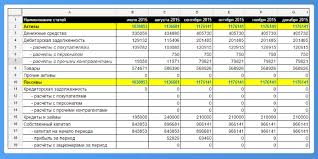 Эффективная система управленческого учета в интернет магазине  Балансовый отчет покажет как изменились активы и обязательства в интернет магазине состояние дебиторской и кредиторской задолженность суммы непогашенных