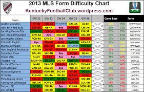 Kfcs Mls Fantasy Form Charts Week 32 Week 36 Mls