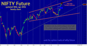 Nse Nifty Future Live Chart Stock Nifty Market Tips Provider