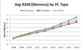 Average Pc Memory Ram Continues To Climb