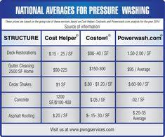 14 Best Family Pressure Washing Images Pressure Washing