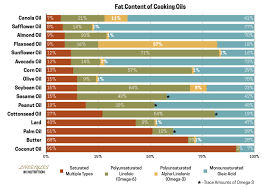 High Heat Cooking Oil Chart Avocado Oil Vs Olive Oil Healthy Muse