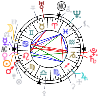 Brandi Glanville Birth Chart Horoscope Of Celebrities Whose Name Starts With The Letter G
