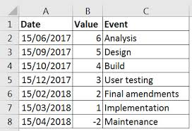 Example Of Timeline Chart Creating A Timeline Chart In Excel 2016 A4 Accounting