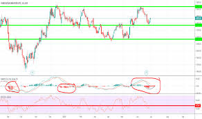Bse Charts Technical Analysis Ideas And Forecasts On Hindustan Unilever Ltd Bse