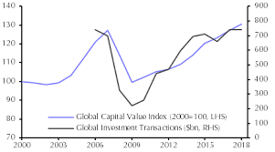 Real Estate Value Chart Will The Global Real Estate Boom End In Tears Again