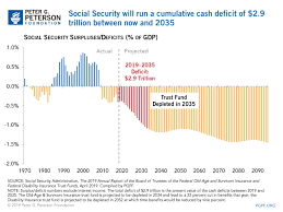 Social Security Chart Growing Social Security Deficits