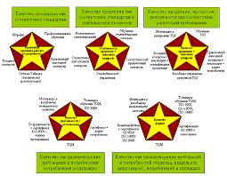 Управление качеством как высшая форма проявления регулярного  Все отмеченные выше особенности системы Тейлора делали ее системой управления качеством каждого отдельно взятого изделия