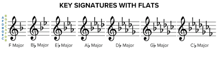 Sheet Music Symbols Chart How To Read Sheet Music Step By Step Instructions