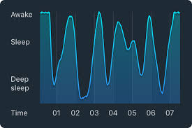 Normal Sleep Patterns