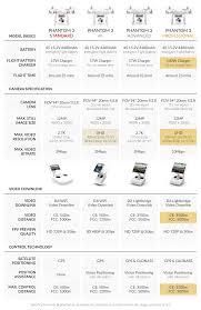 Comparing The Dji Phantom 3 4k Rc Geeks Blog