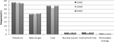 Resource Potential And Energy Efficiency In The Buildings Of ...