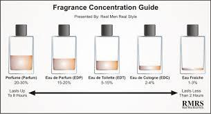 Introduction To Fragrance Cologne Eau De Toilette
