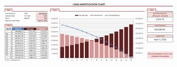 loan amortizing amortization chart excel templates