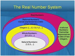 Real Numbers Venn Diagram Real Numbers Venn Diagram Awesome Irrational Numbers Wiring Diagram