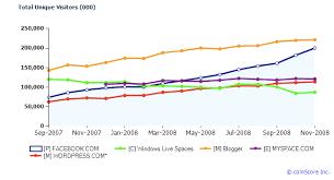 Top Social Media Sites Of 2008 Facebook Still Rising