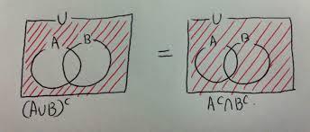 De Morgan S Law With Venn Diagram Chapter 5 Sookyung Mdm4u