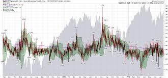 Vix Vxv Ratio Chart Crazy Vix Vxv Ratio Chart Seeking Alpha