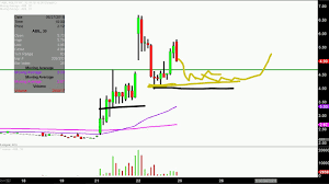 Ability Inc Abil Stock Chart Technical Analysis For 06 22 18