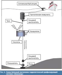 Реферат Экологический мониторинг нефтяных загрязнений  Экологический мониторинг нефтяных загрязнений