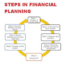 do it yourself diy financial planning