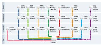 Cisco Certification Chart Ccna Security Path To Cyber Security Certifications Technig