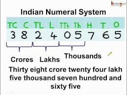Ones Tens Hundreds Chart Indian Math What Is Indian Numeral System English Youtube