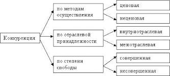 Дипломная работа Министерство образования и науки Российской  12 Рис 1
