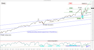 Chart Of The Day Nasdaq 100 Sold Off But Uptrend Remains Intact