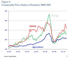 Commodity Prices Metals Nse Online Trading
