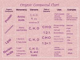 60 You Will Love Organic Compound Chart