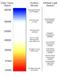 Light Chart Soft White Light Bulb Color Domel Co