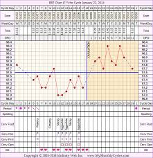 31 Day Menstrual Cycle Chart Bbt Chart For Jan 22 2014