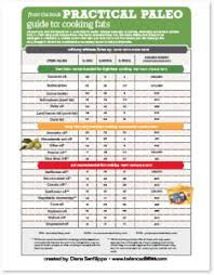 34 Specific Cooking Oil Density Chart