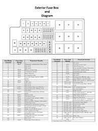 walterbernstein com wp content uploads 2018 06 199 1999 ford f150 fuse panel layout 1999 Ford F150 Fuse Box Diagram #40