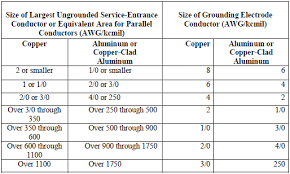 Service Entrance Cable Size Chart Grounding And Bonding Of Electrical Systems Help Ez Pdh Com
