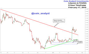 Litecoin Analysis Important Info For Intraday Timeframe