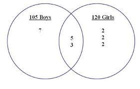 Make A Venn Diagram Venn Diagrams Read Probability Ck 12 Foundation