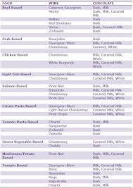 Wine And Chocolate Pairings Chart A Handy Food Wine Chocolate Pairing Chart Just In Time For