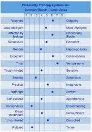 Personality Profile Chart Personality Profiling System This Chart Would Be Useful For