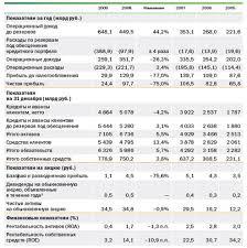 Отчет по практике Отчет по практике в ОАО Сбербанк ru Основные показатели деятельности Сбербанка за 2009 год представлены на рисунке 4